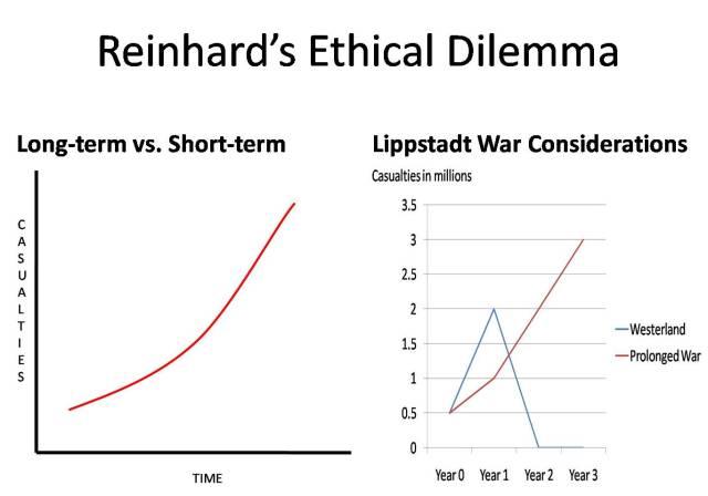 reinhards-ethical-dilemma