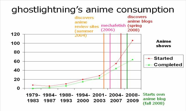 ghostlightning's anime consumption