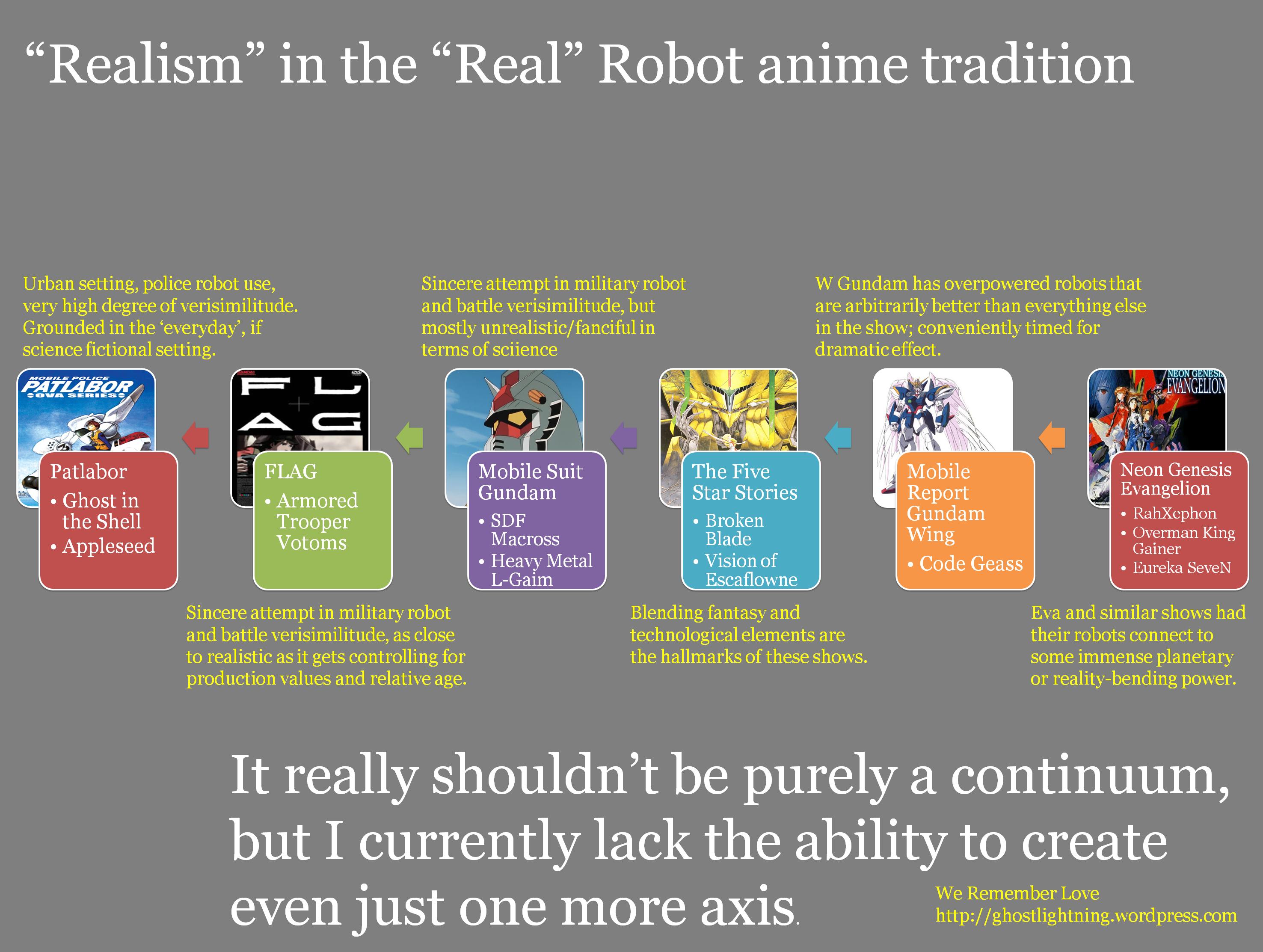 real robot realism continuum ghostlightning