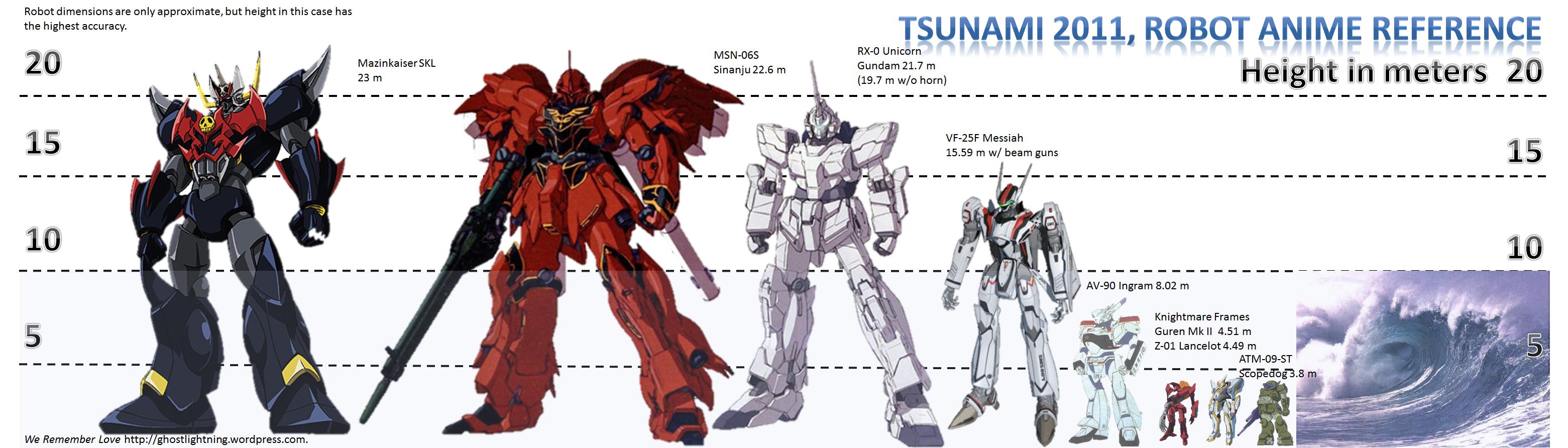 tsunami 2011 robot anime reference chart