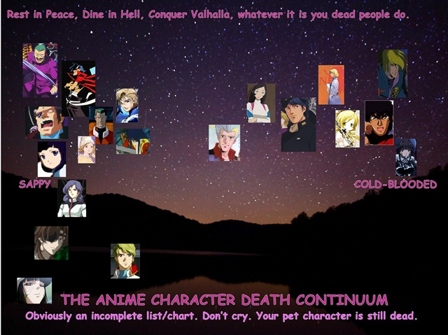 Anime Character Death Chart
