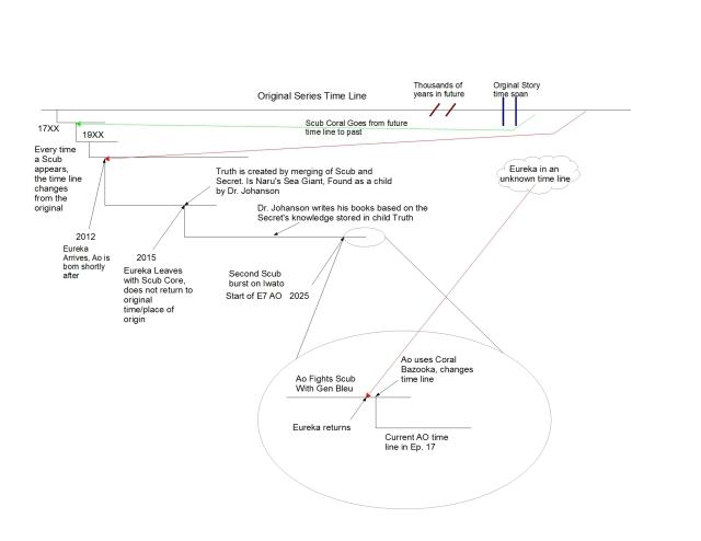 Eureka Seven AO Timeline